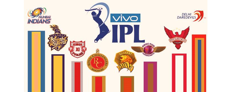 Indian Premier League team logos and topcashback offers